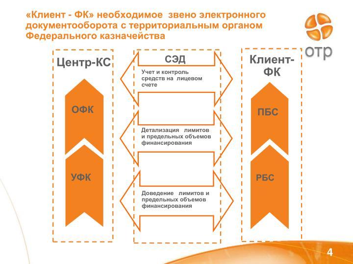 Доведение   лимитов и предельных объемов  финансирования