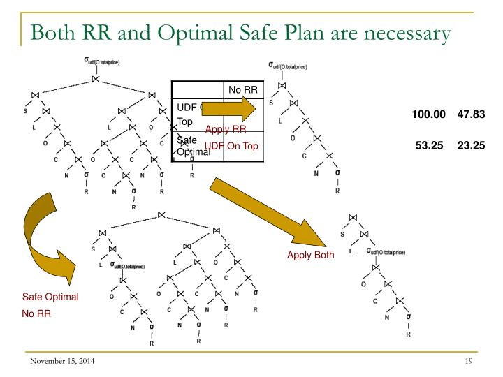 Both RR and Optimal Safe Plan are necessary