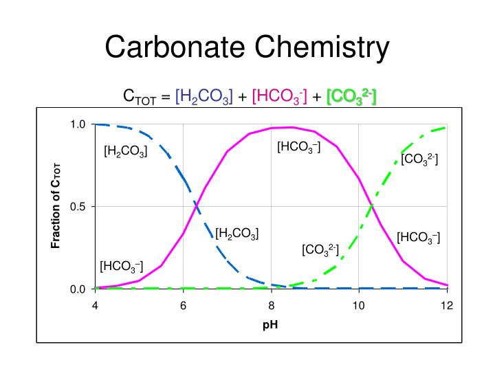 Carbonate Chemistry