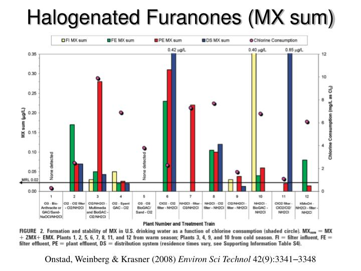 Halogenated Furanones (MX sum)