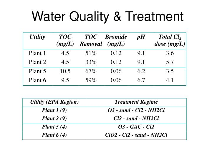 Water Quality & Treatment