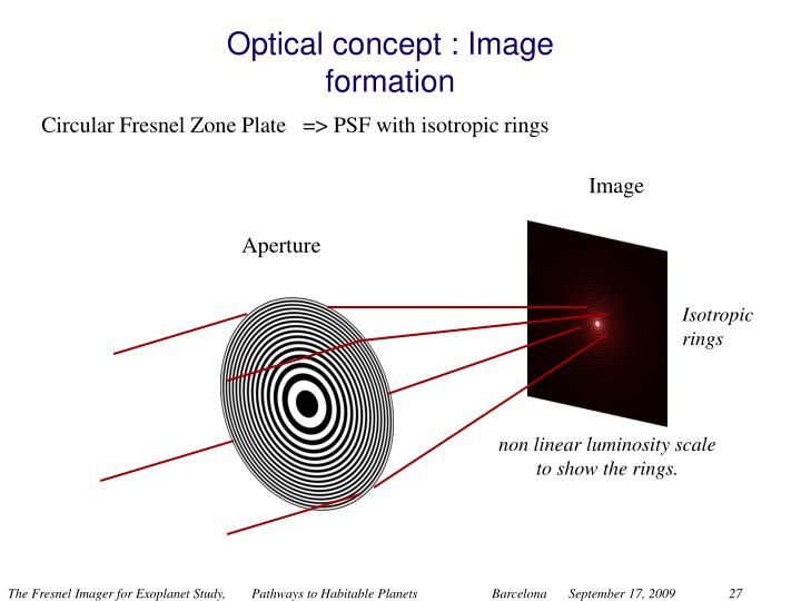 Optical concept :
