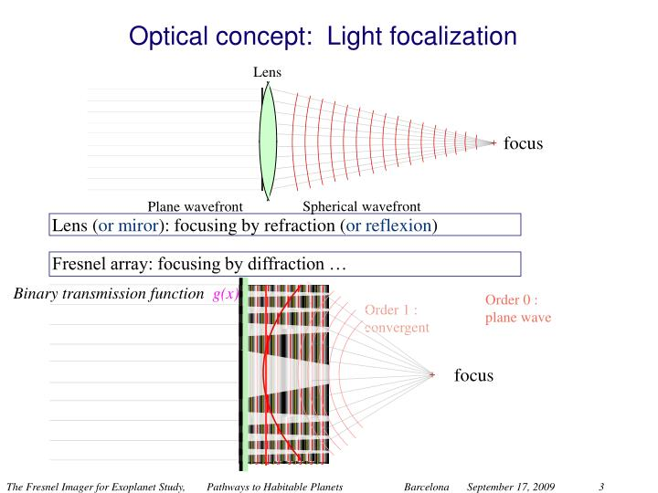 Optical concept light focalization
