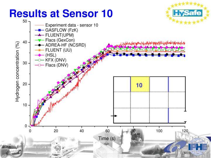 Results at Sensor 10
