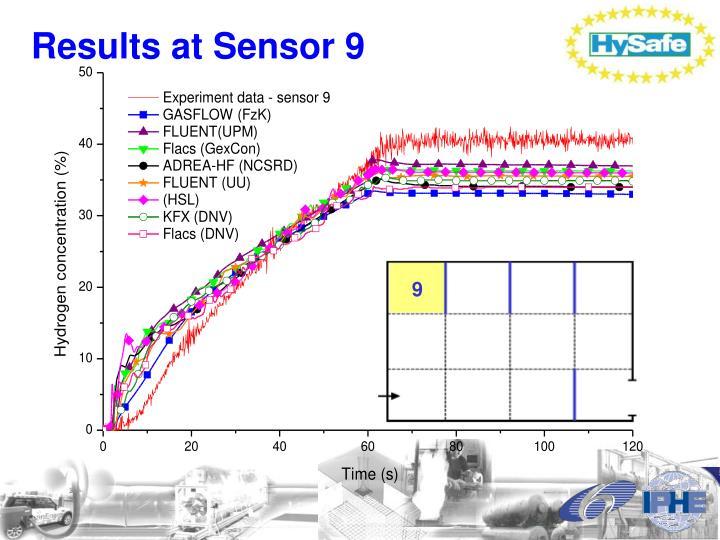 Results at Sensor 9