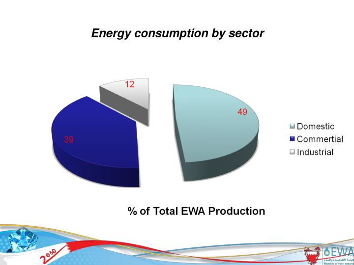 Energy consumption by sector