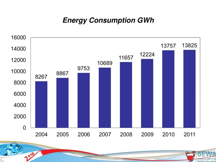 Energy consumption gwh