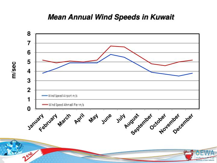 Mean Annual Wind Speeds in Kuwait