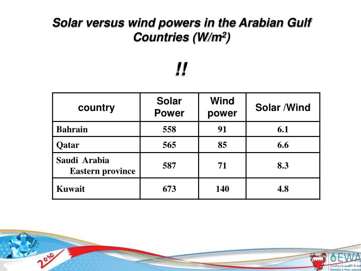 Solar versus wind powers in the Arabian Gulf Countries (W/m