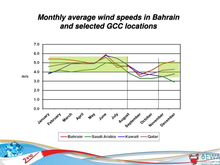 Monthly average wind speeds in Bahrain