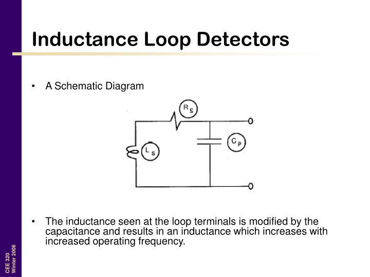 Inductance Loop Detectors