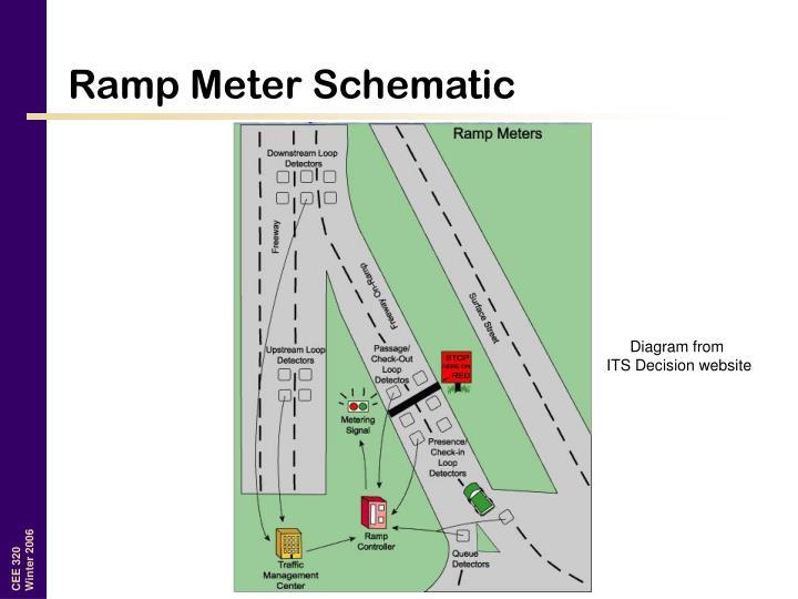 Ramp Meter Schematic