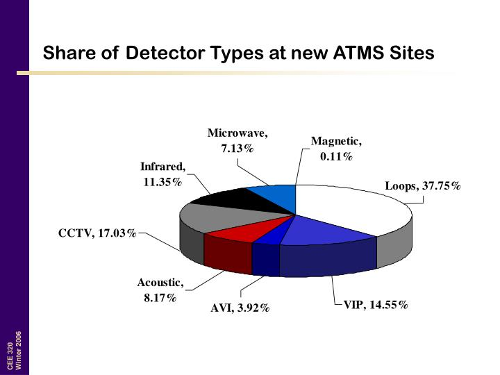 Share of Detector Types at new ATMS Sites