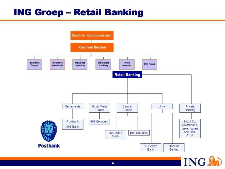 ING Groep – Retail Banking