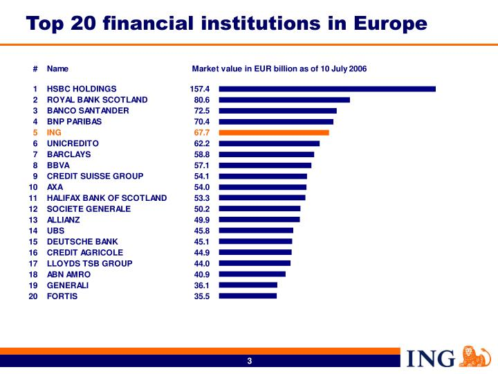 Top 20 financial institutions in Europe