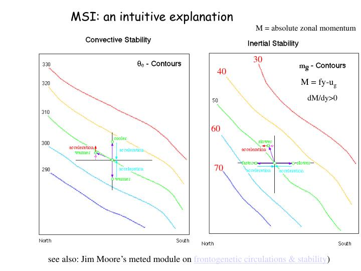 MSI: an intuitive explanation