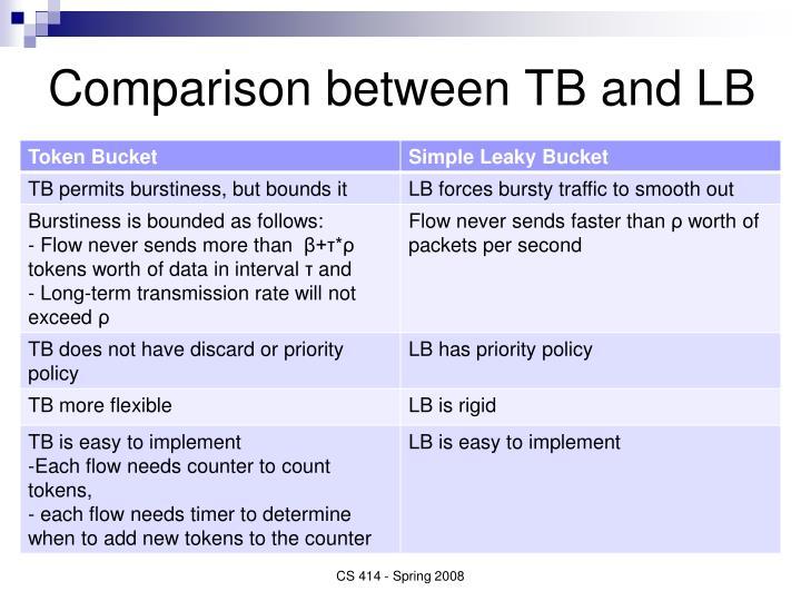 Comparison between TB and LB