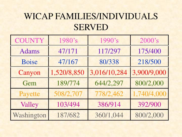 WICAP FAMILIES/INDIVIDUALS SERVED