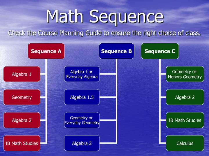 Check the Course Planning Guide to ensure the right choice of class.