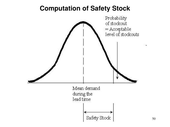Computation of Safety Stock