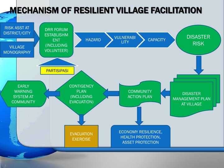 MECHANISM OF RESILIENT VILLAGE FACILITATION