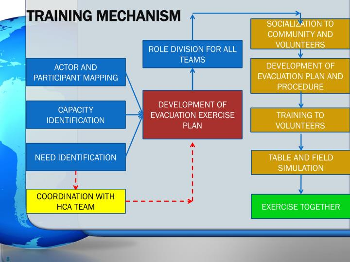 TRAINING MECHANISM