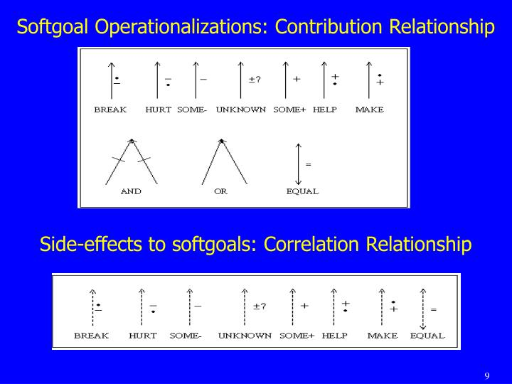 Softgoal Operationalizations: Contribution Relationship
