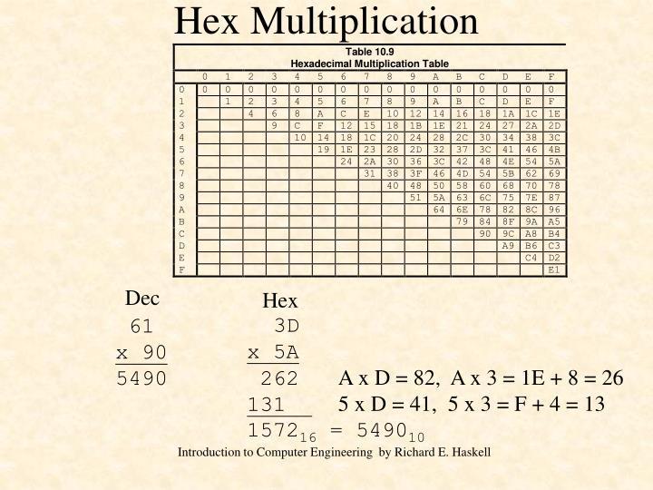 Hex Multiplication