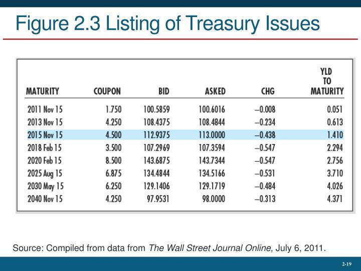 Figure 2.3 Listing of Treasury Issues