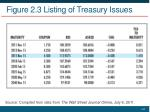 figure 2 3 listing of treasury issues