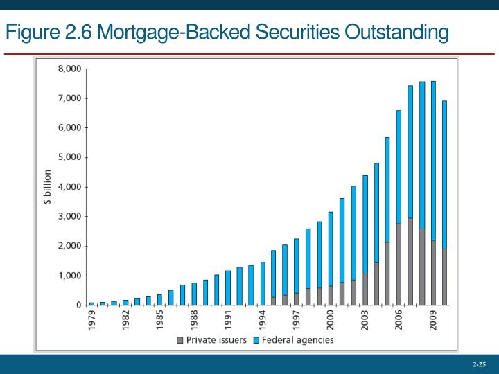 Figure 2.6 Mortgage-Backed Securities Outstanding