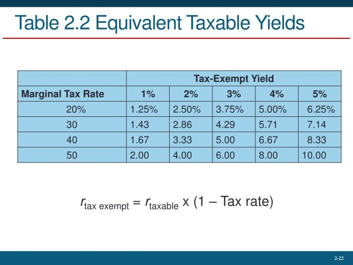 Table 2.2 Equivalent Taxable Yields
