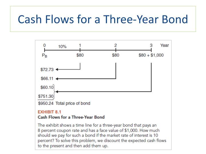 Cash Flows for a Three-Year Bond