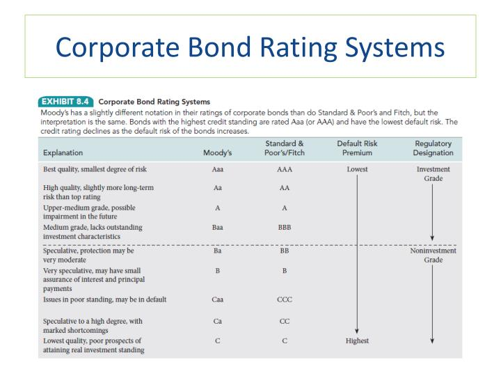 Corporate Bond Rating Systems