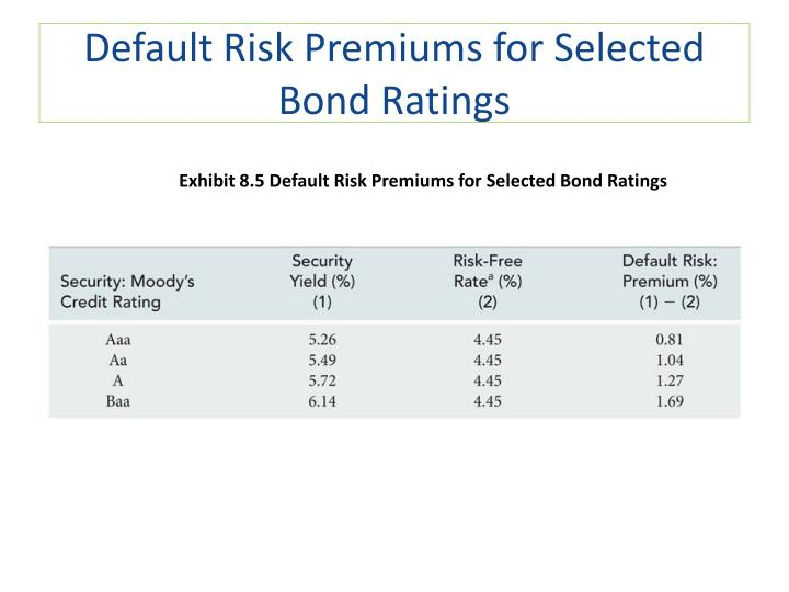 Default Risk Premiums for Selected Bond Ratings