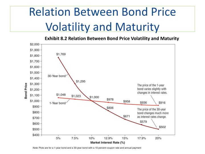 Relation Between Bond Price Volatility and Maturity