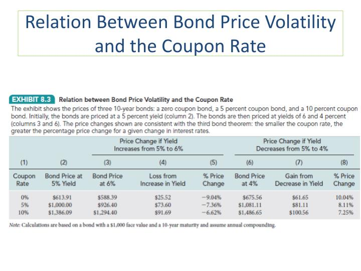 Relation Between Bond Price Volatility and the Coupon Rate