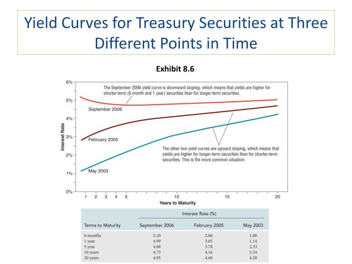 Yield Curves for Treasury Securities at Three Different Points in Time