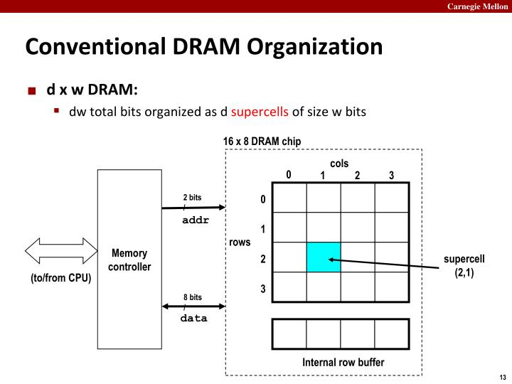Conventional DRAM Organization