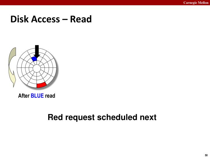 Disk Access – Read