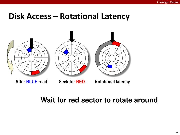 Disk Access – Rotational Latency