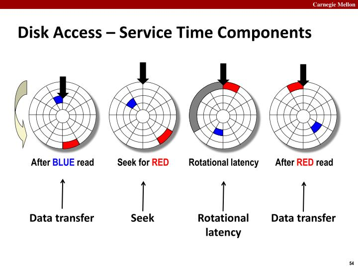 Disk Access – Service Time Components