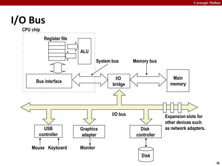 I/O Bus