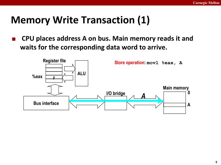 Memory Write Transaction (1)