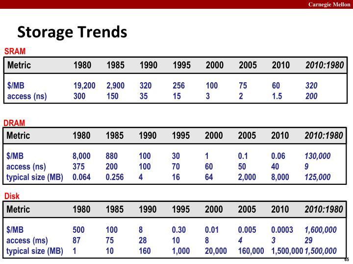 Storage Trends