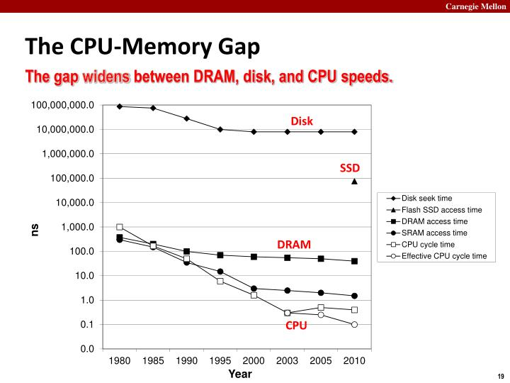 The CPU-Memory Gap