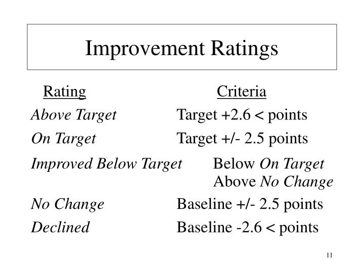 Improvement Ratings