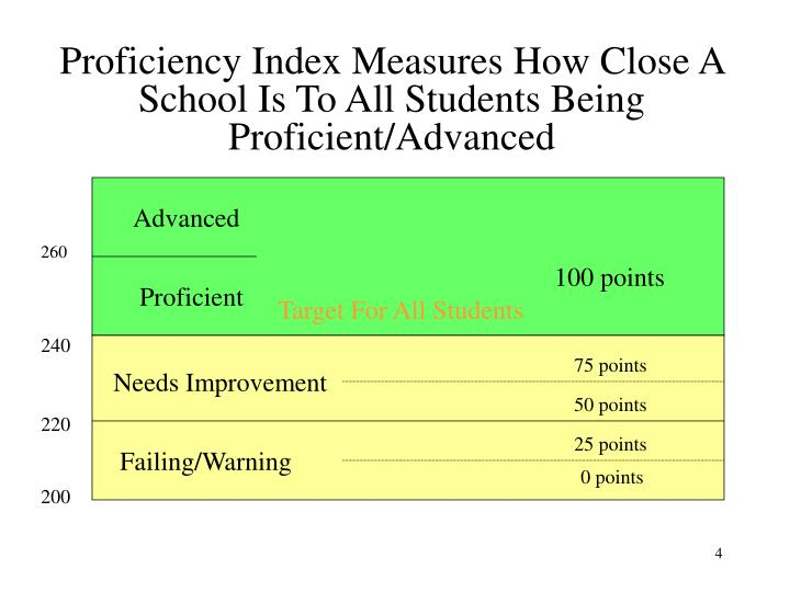 Proficiency Index Measures How Close A School Is To All Students Being Proficient/Advanced