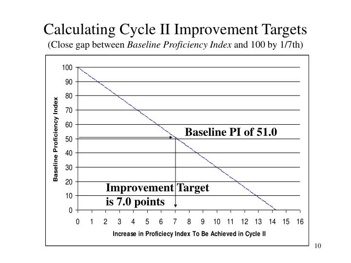 Calculating Cycle II Improvement Targets