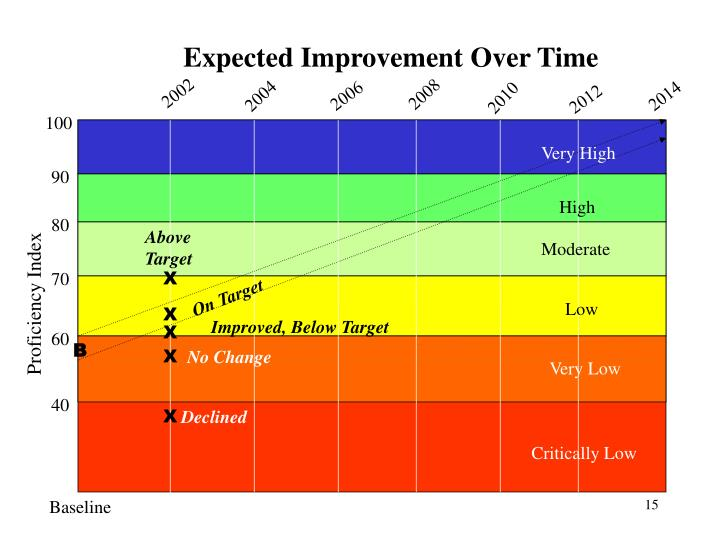Expected Improvement Over Time